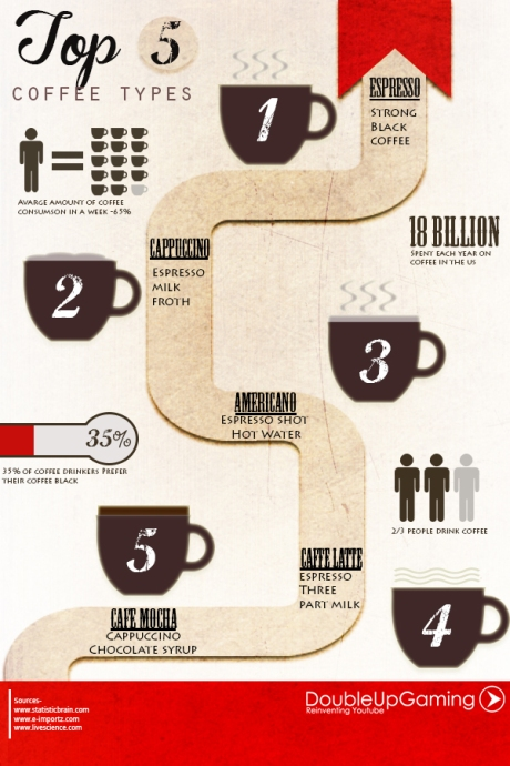 infographic top 5 coffee