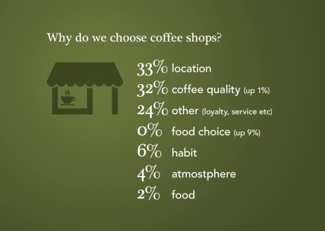 Why do we choose coffee shops