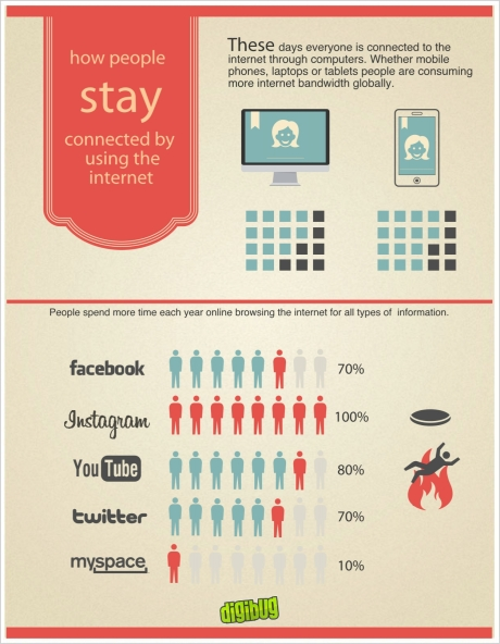 internet desktop and mobile infographic