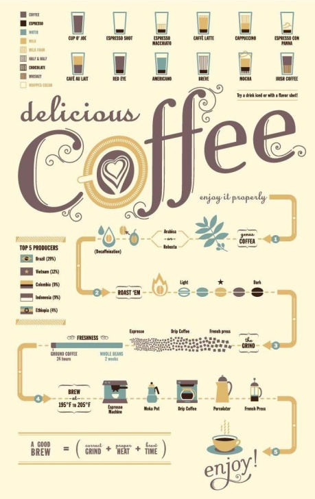 Delicious Coffee - Infographic