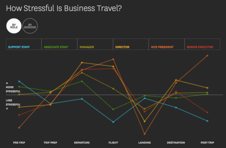 Stressful Business Travel - by Role