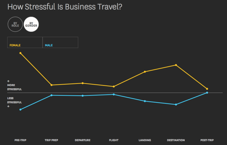 Stressful Business Travel - by Gender