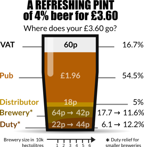 Price of Pint of Beer infographic