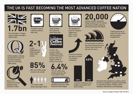 UK and the love for coffee - infographic