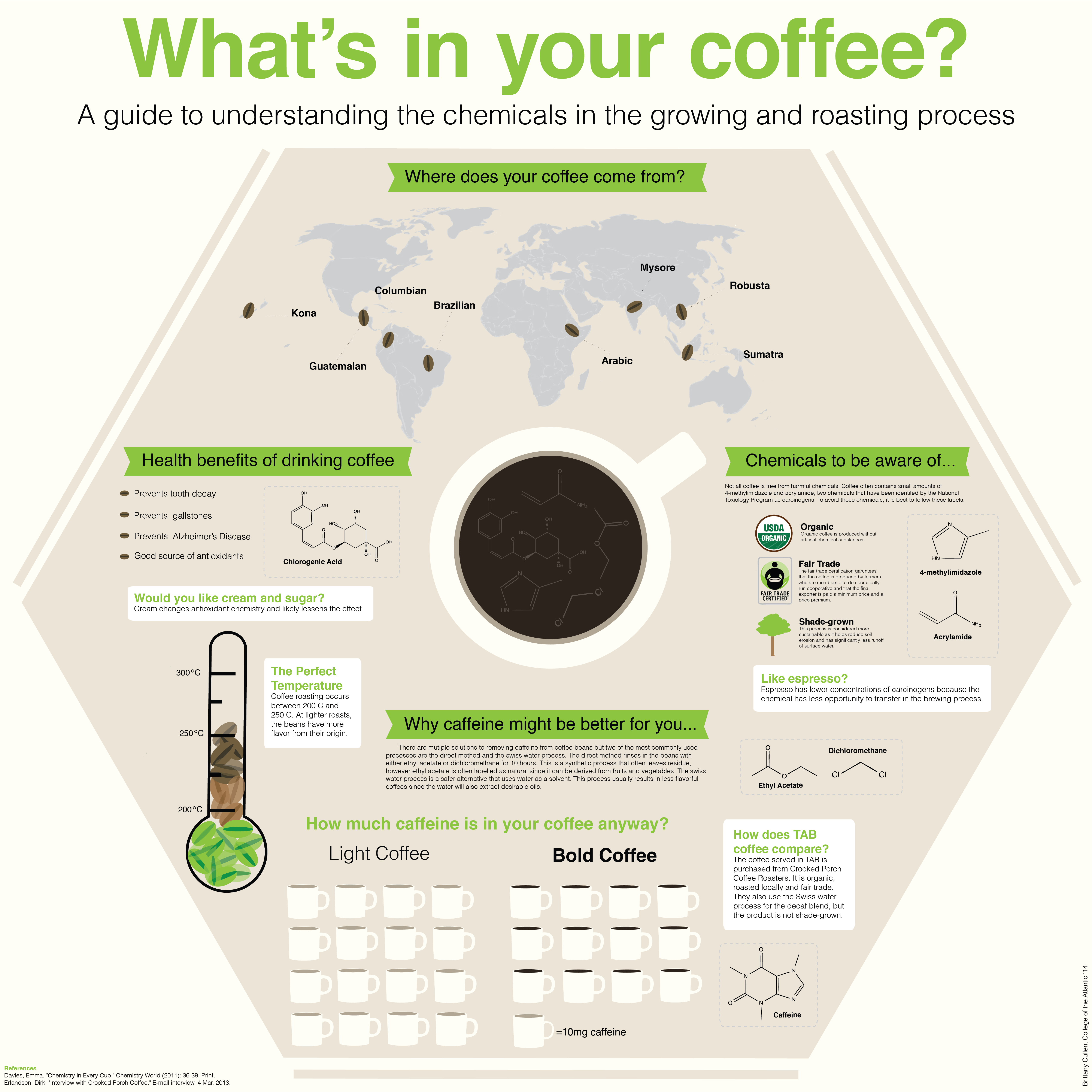 Whats in your coffee infographic percolator corner whats in your coffee pooptronica Images