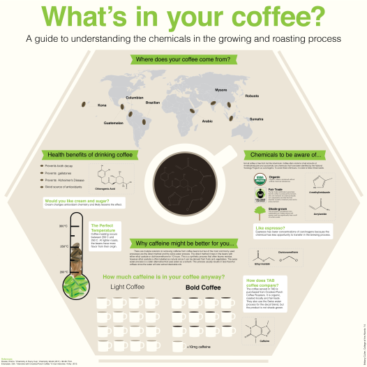 whats-in-your-coffee